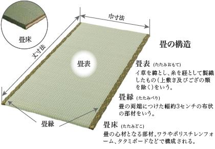画像:畳の構造